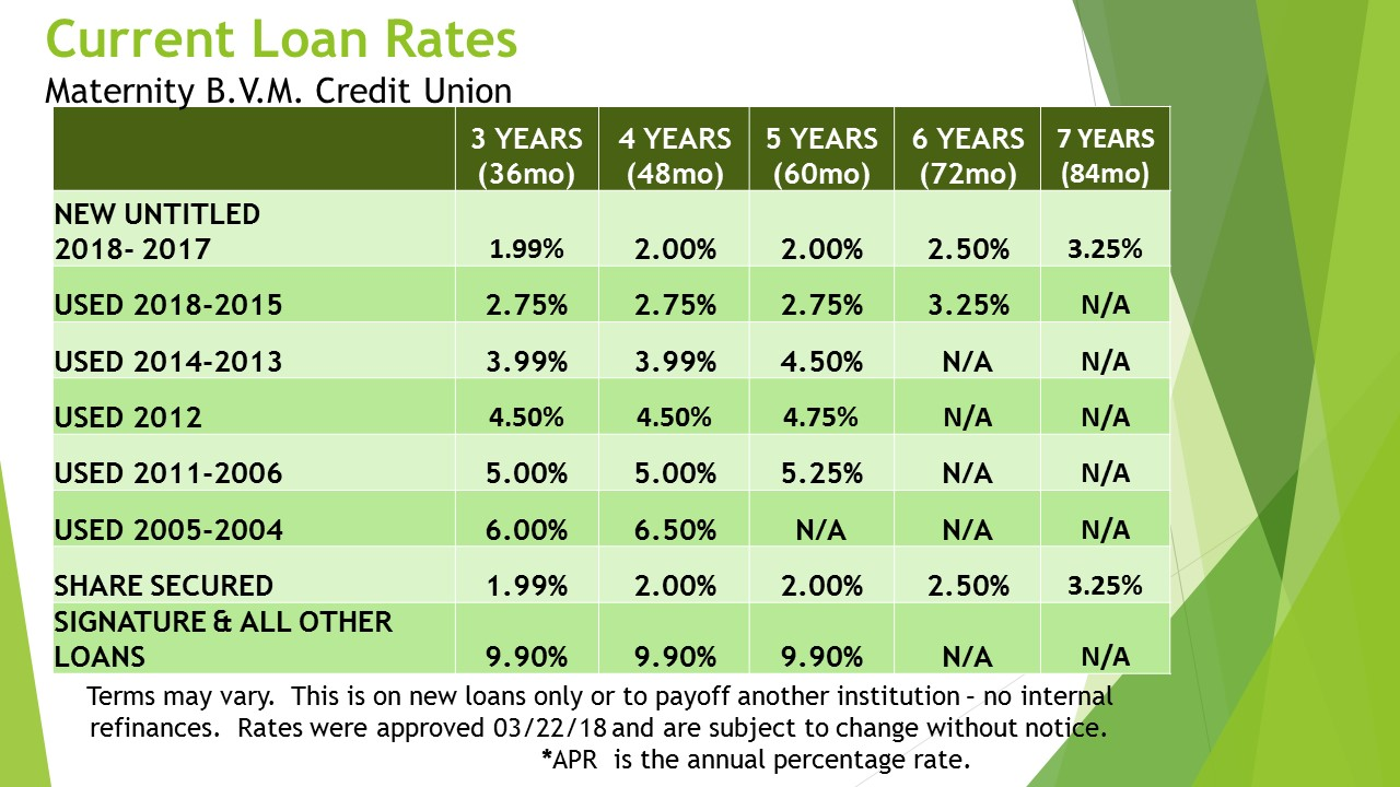 CURRENT LOAN RATES APPROVED 18_03_22