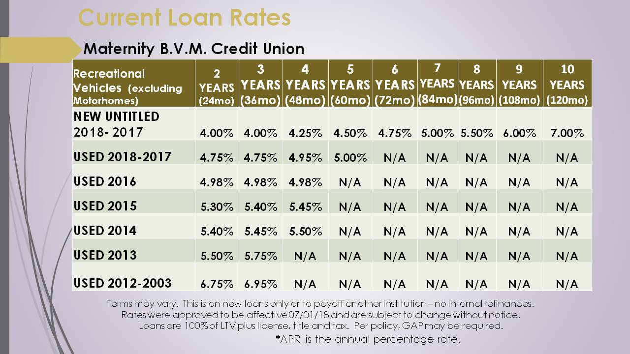 CURRENT LOAN RATES APPROVED 18_07_01 RV