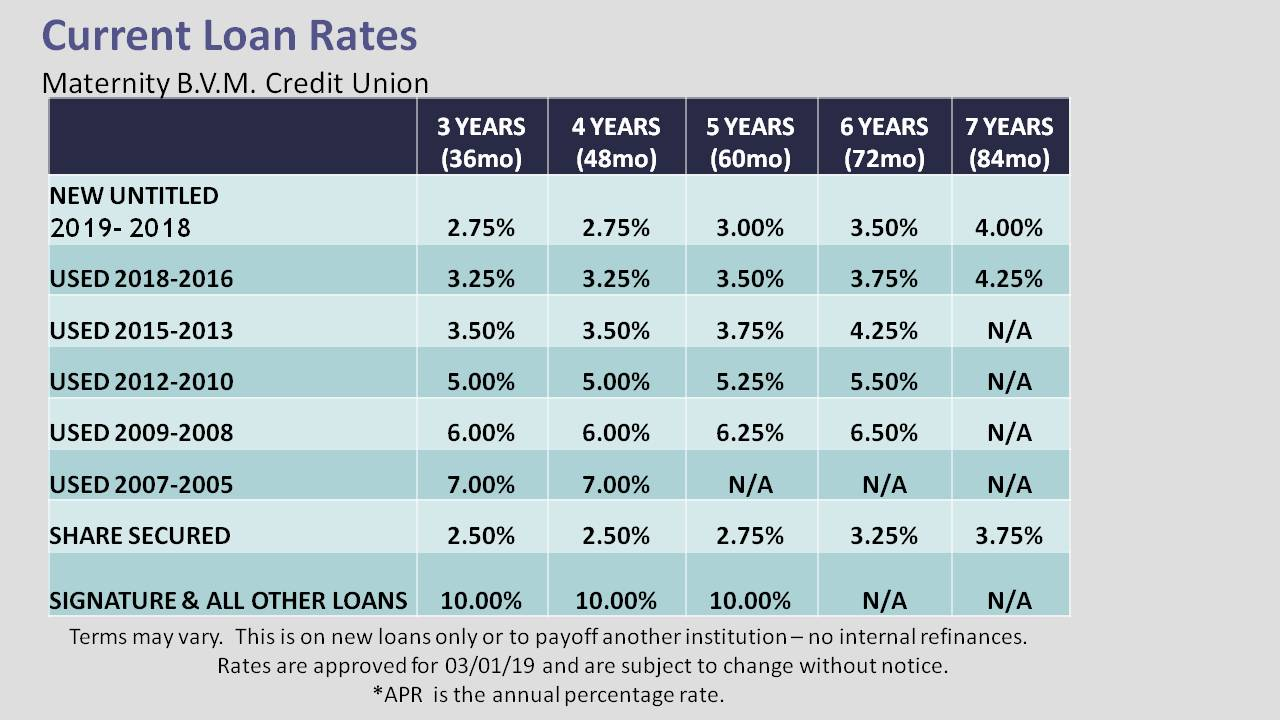 CURRENT LOAN RATES APPROVED 19_03_01
